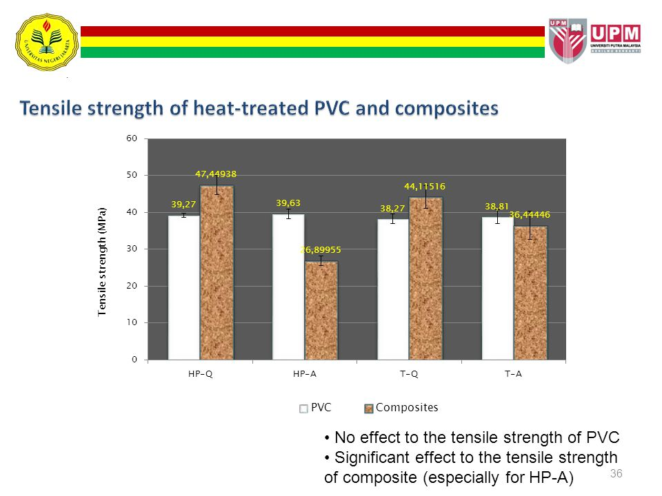 Tensile strength of heat-treated PVC and composites