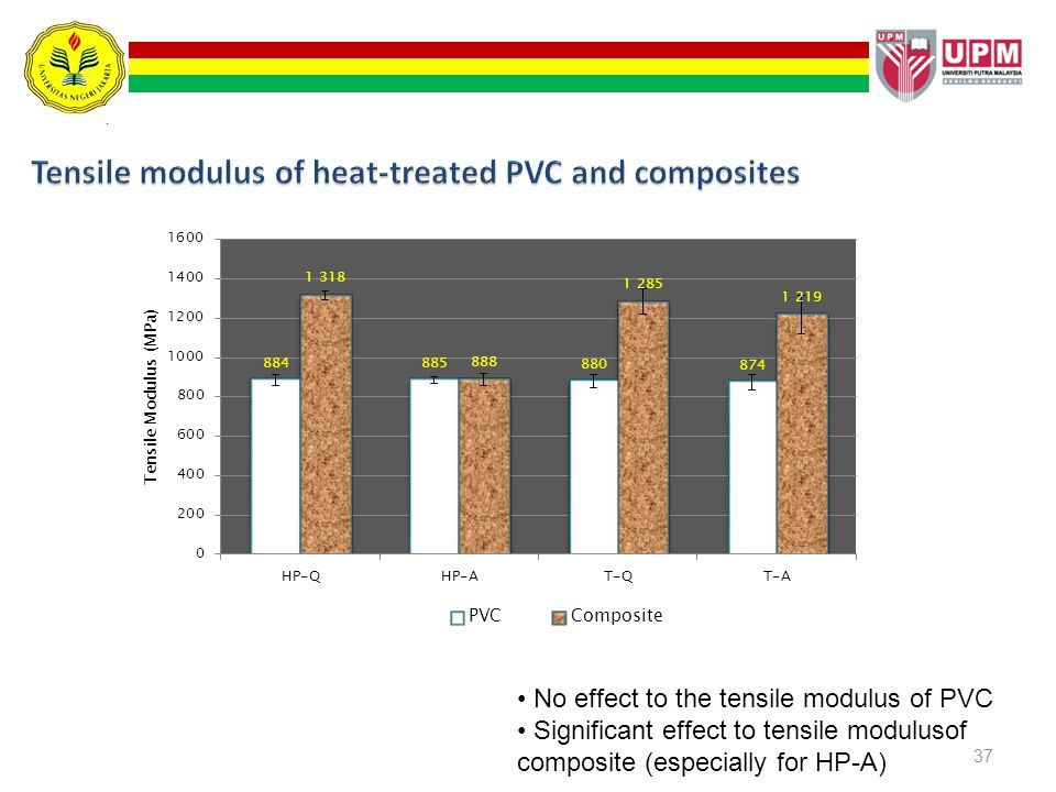 Tensile modulus of heat-treated PVC and composites