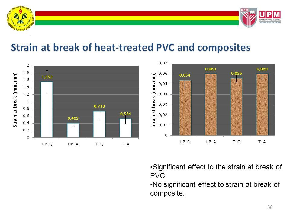 Strain at break of heat-treated PVC and composites