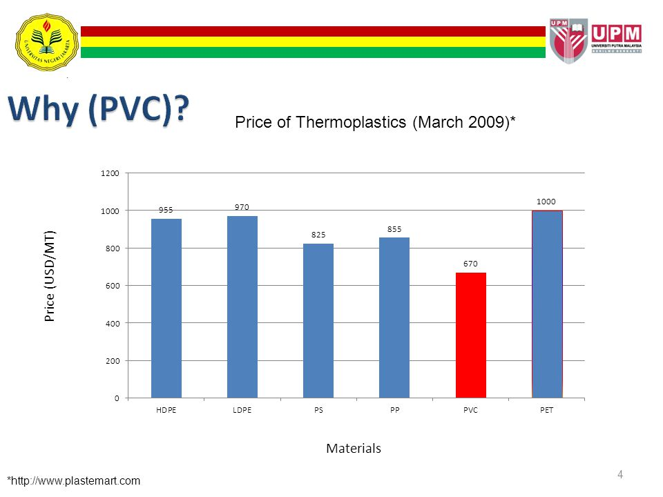 Why (PVC) Price of Thermoplastics (March 2009)*
