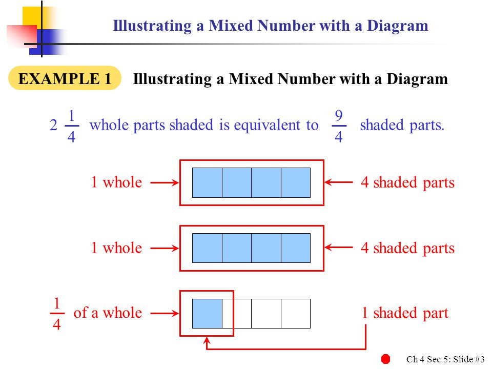 Illustrating a Mixed Number with a Diagram