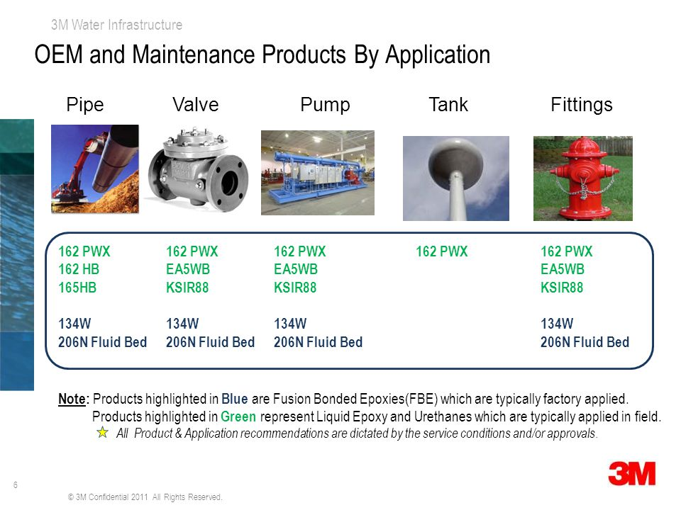OEM and Maintenance Products By Application