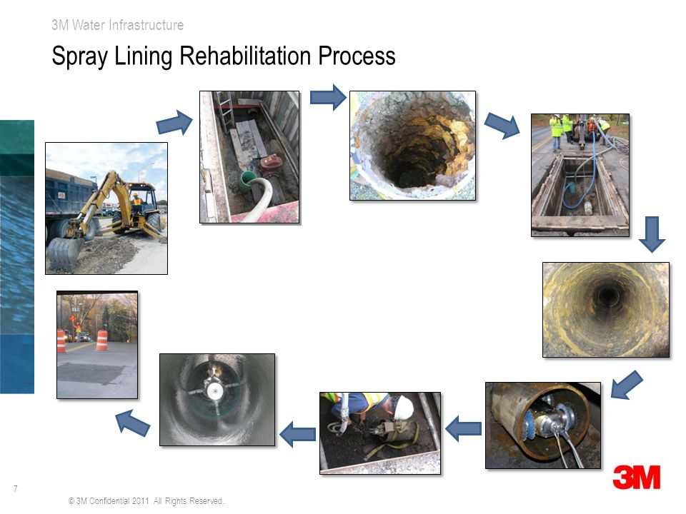 Spray Lining Rehabilitation Process