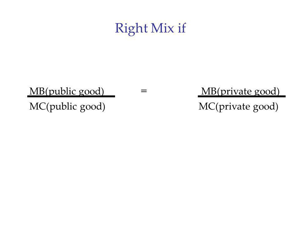 Right Mix if MB(public good) = MB(private good)