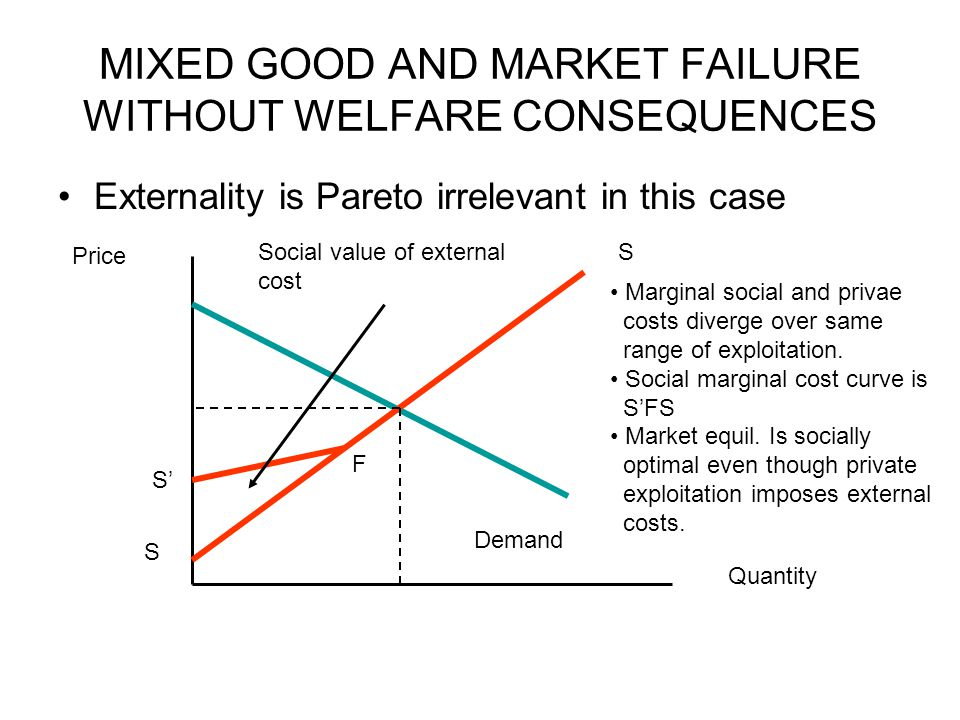 MIXED GOOD AND MARKET FAILURE WITHOUT WELFARE CONSEQUENCES