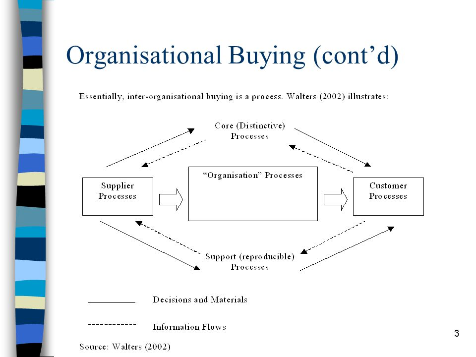 Organisational Buying (cont'd)