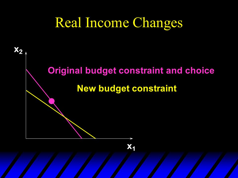 Real Income Changes x2 Original budget constraint and choice