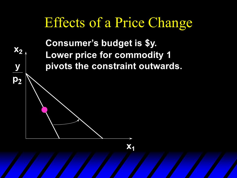 Effects of a Price Change