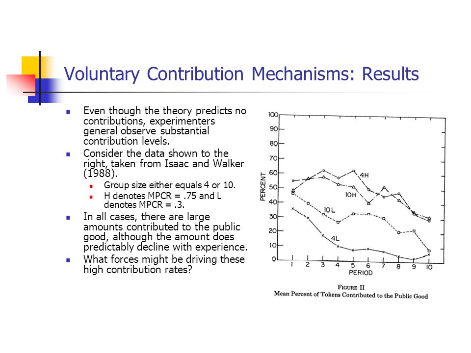 Voluntary Contribution Mechanisms: Results