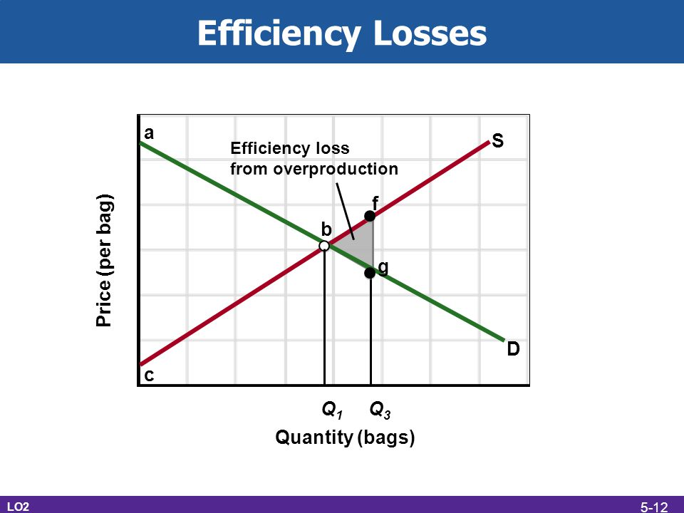 Efficiency Losses a S f b Price (per bag) g D c Q1 Q3 Quantity (bags)