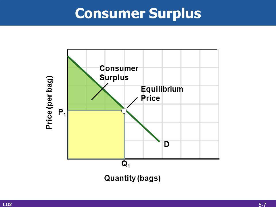 Consumer Surplus Consumer Surplus Equilibrium Price Price (per bag) P1