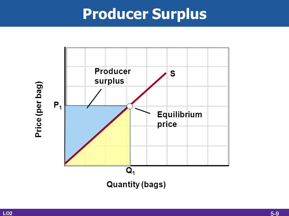 Producer Surplus Producer surplus S Price (per bag) P1