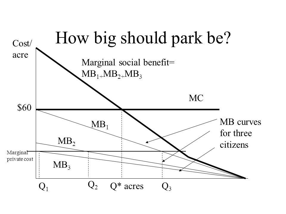 How big should park be Cost/acre Marginal social benefit= MB1+MB2+MB3