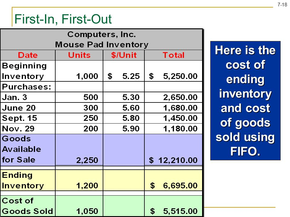 First-In, First-Out Here is the cost of ending inventory and cost of goods sold using FIFO.