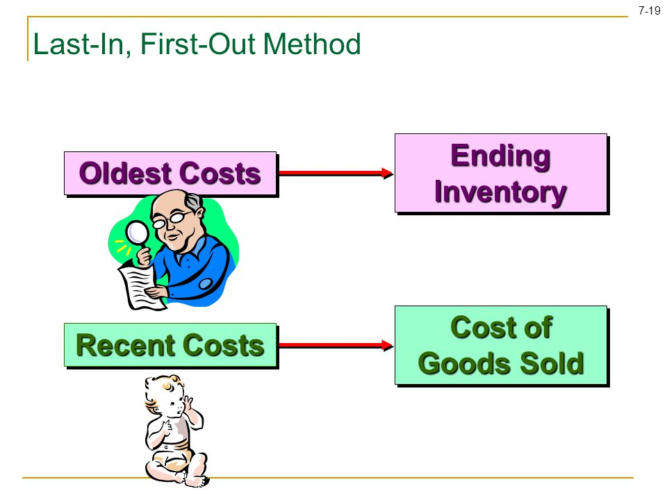 Last-In, First-Out Method