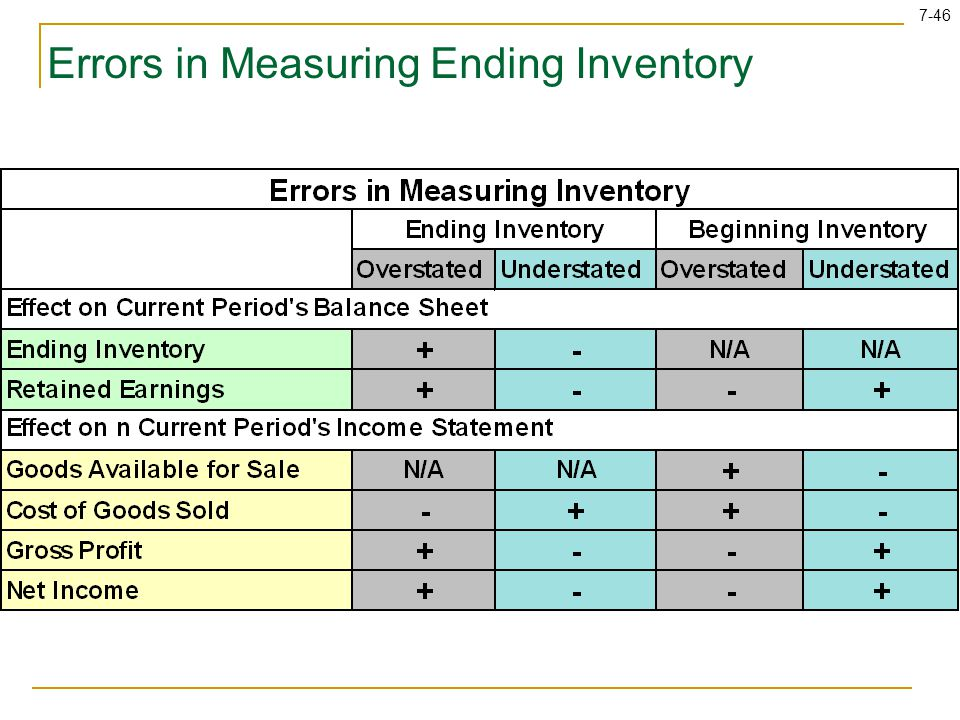 measuring the impact of inaccurate inventory Present the impact of inventory inaccuracy through qualitative analysis in a food manufacturing industry setting the present study will address the following research questions: one being inaccurate inventory records and miscalculation of the.