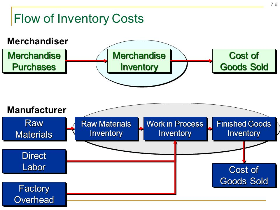 Flow of Inventory Costs