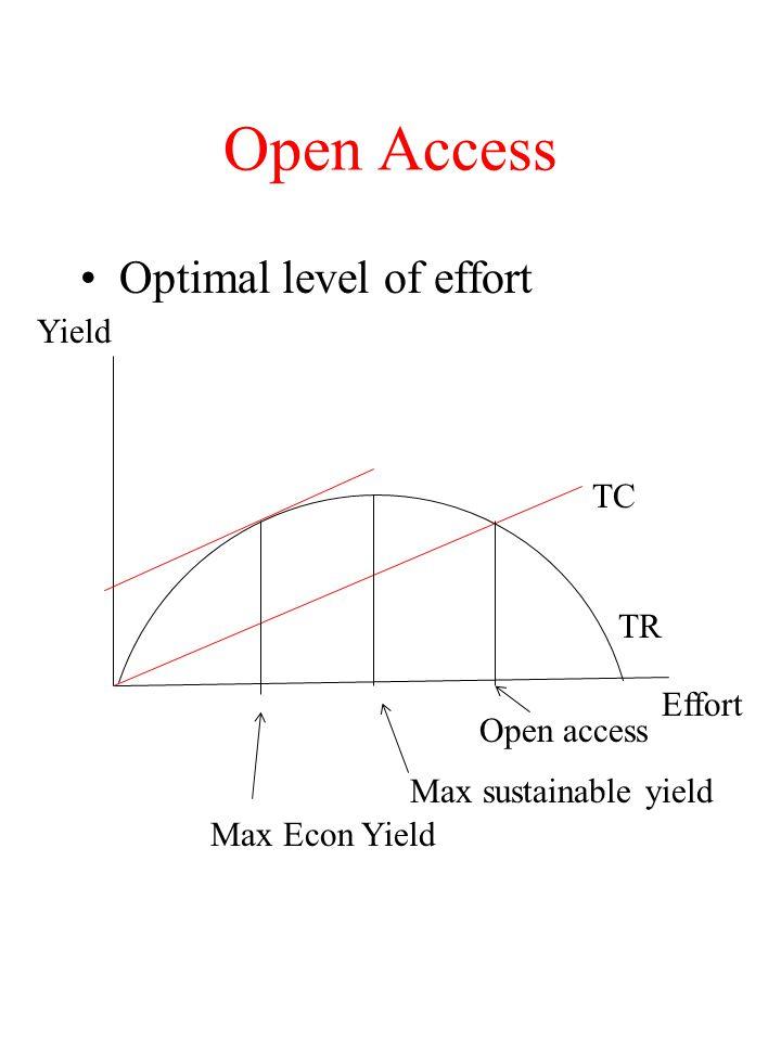 Open Access Optimal level of effort Yield TC TR Effort Open access