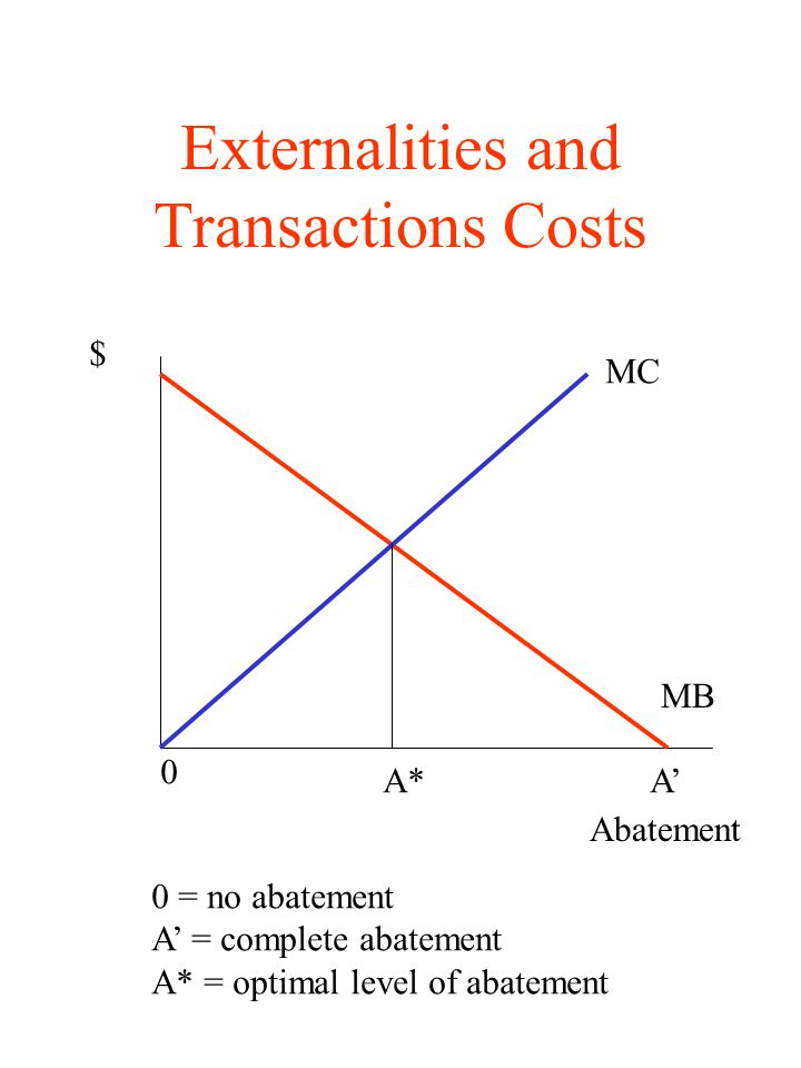 Externalities and Transactions Costs