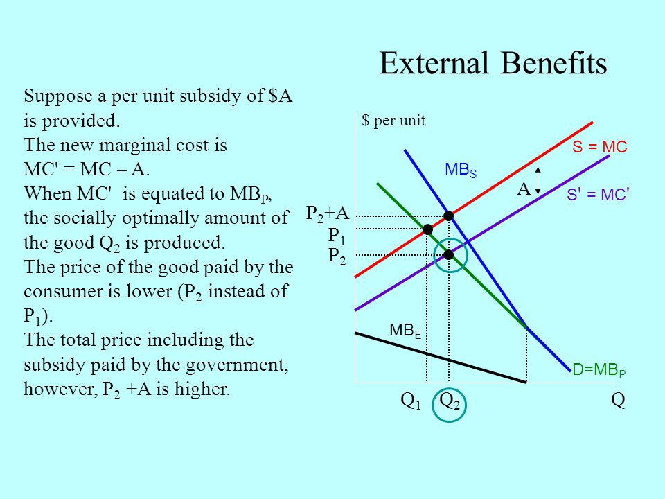 External Benefits Suppose a per unit subsidy of $A is provided.