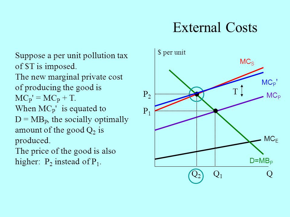 External Costs Suppose a per unit pollution tax of $T is imposed.