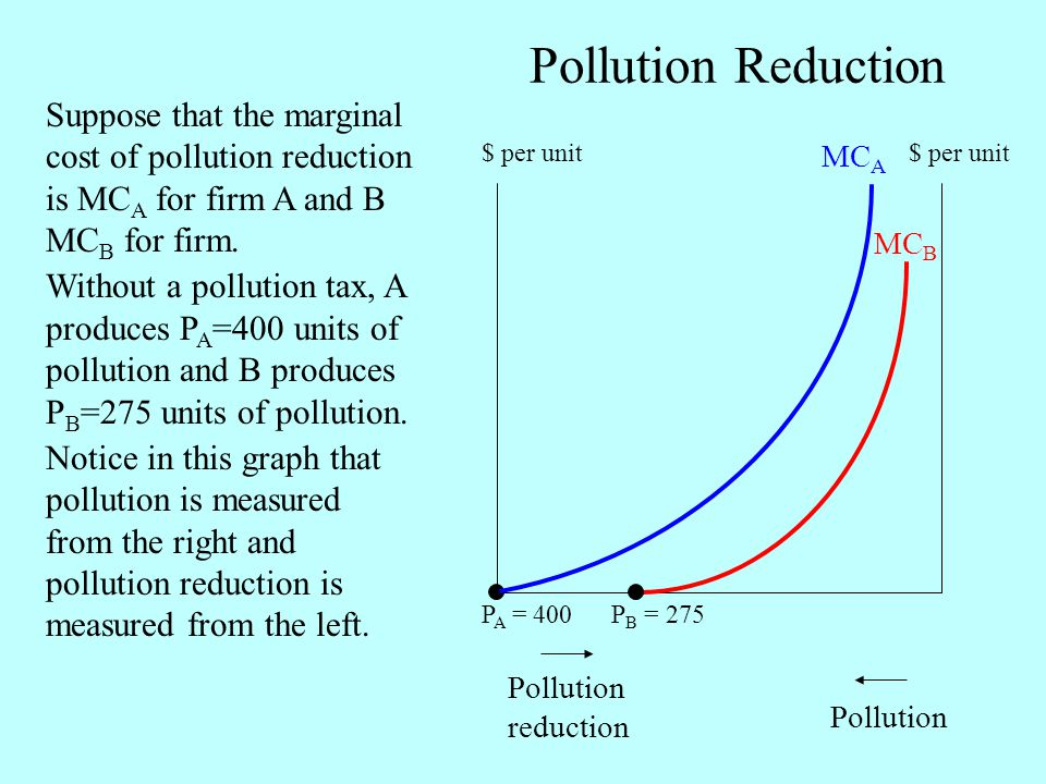 Pollution Reduction Suppose that the marginal cost of pollution reduction is MCA for firm A and B MCB for firm.