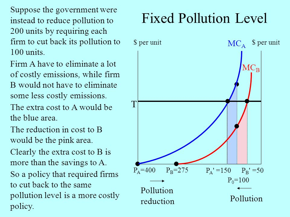 Fixed Pollution Level T