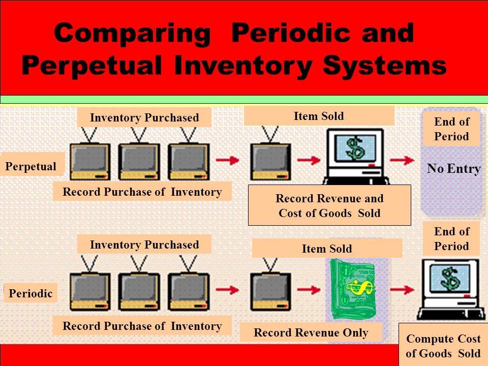 Comparing Periodic and Perpetual Inventory Systems