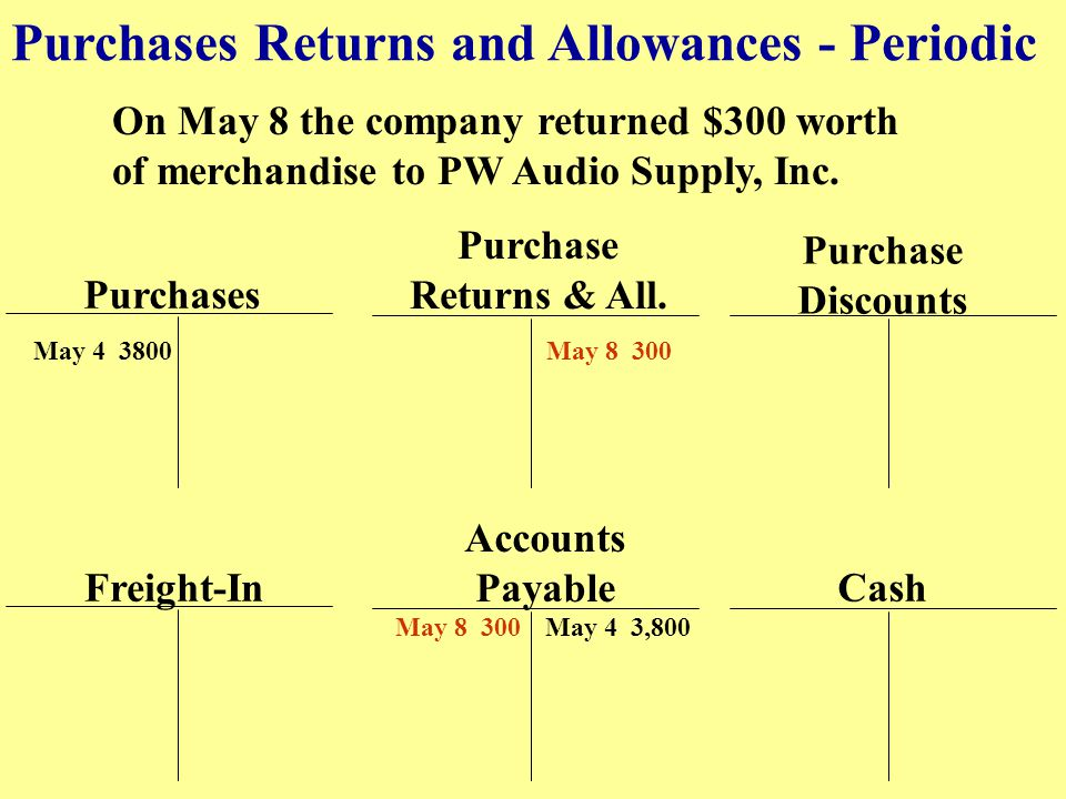 Purchases Returns and Allowances - Periodic