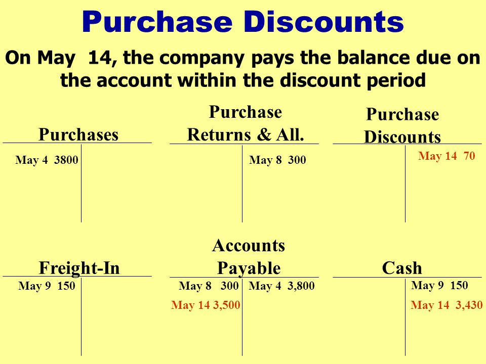 Purchase Discounts On May 14, the company pays the balance due on the account within the discount period.
