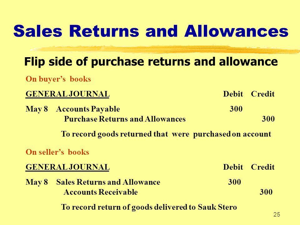 Sales Returns and Allowances