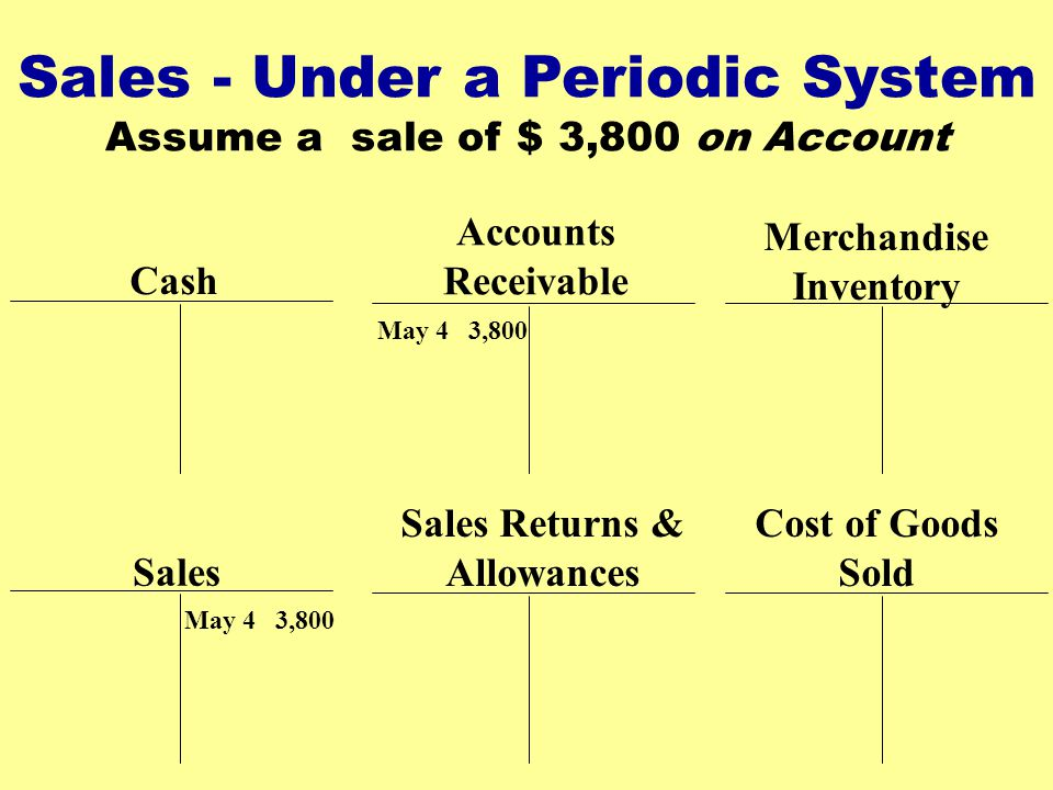 Merchandise Inventory Sales Returns & Allowances
