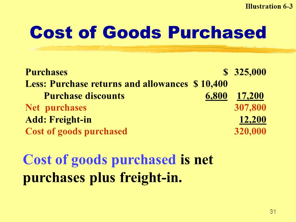 Cost of Goods Purchased
