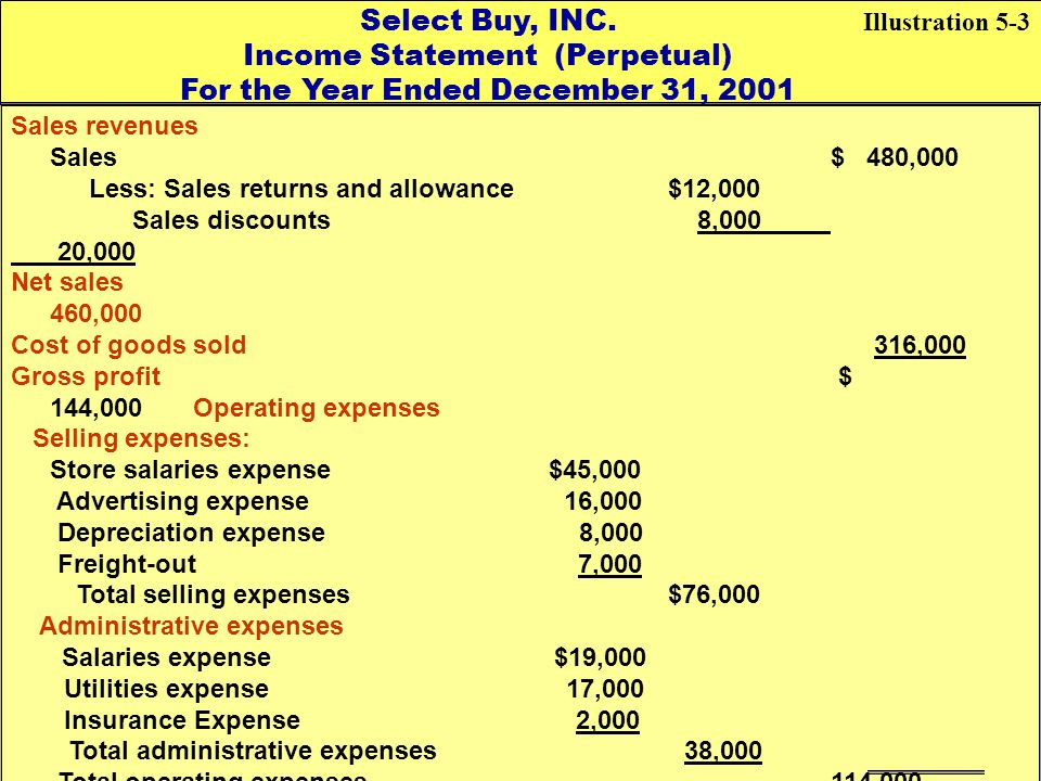 Select Buy, INC. Income Statement (Perpetual) For the Year Ended December 31, 2001