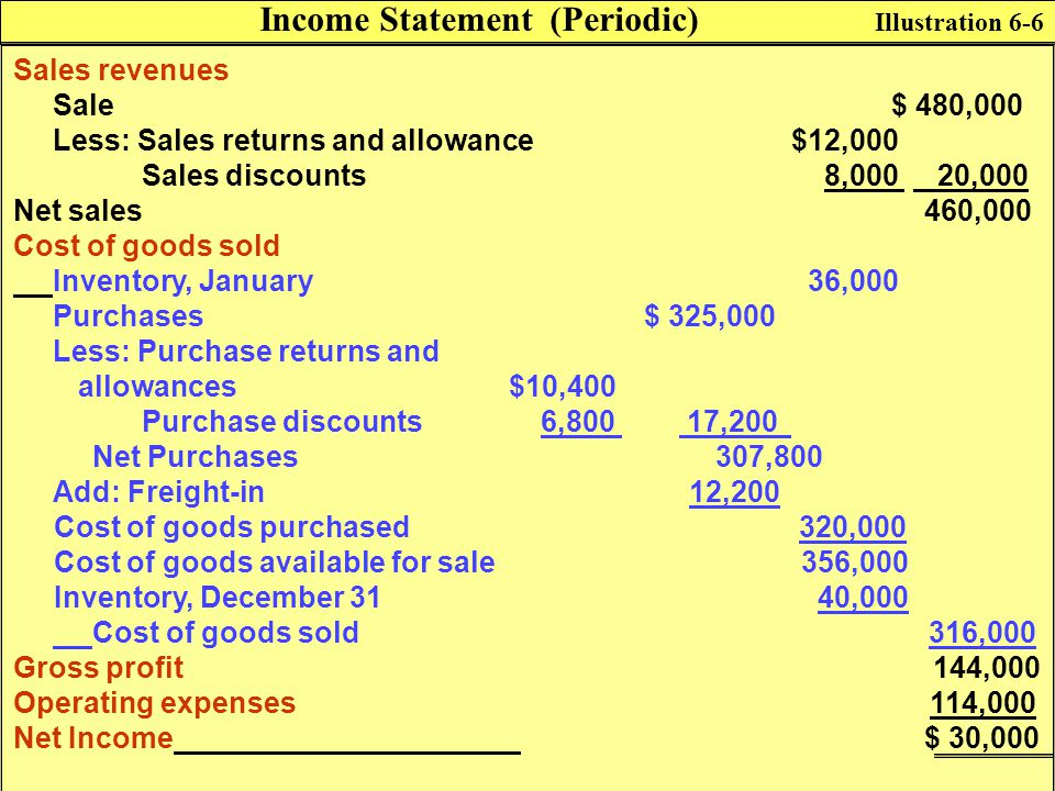 Income Statement (Periodic)