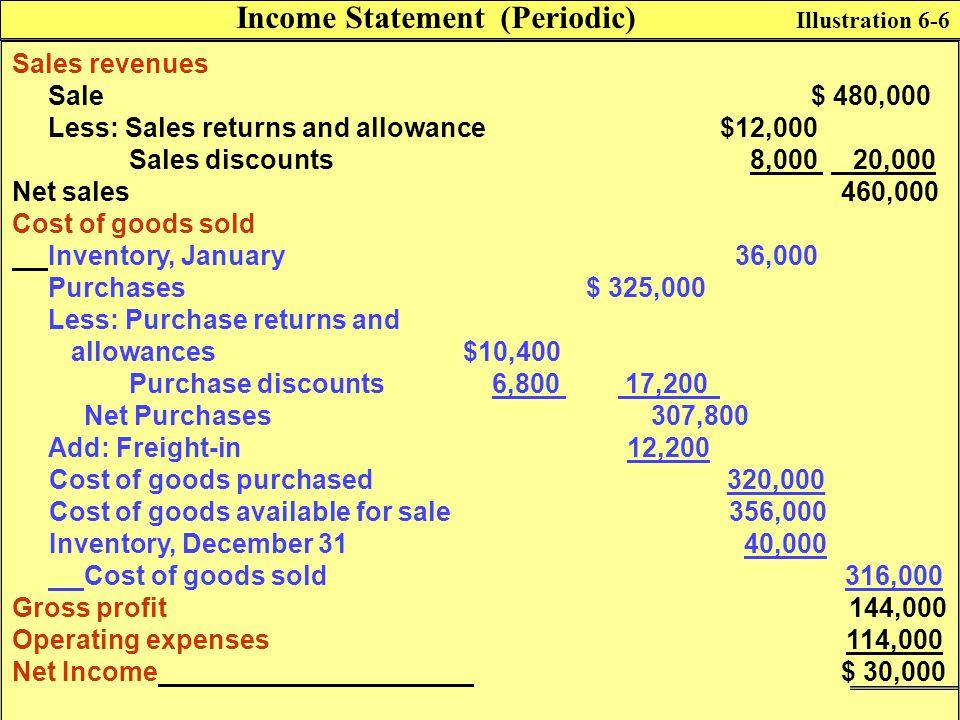 Income Statement (Periodic)