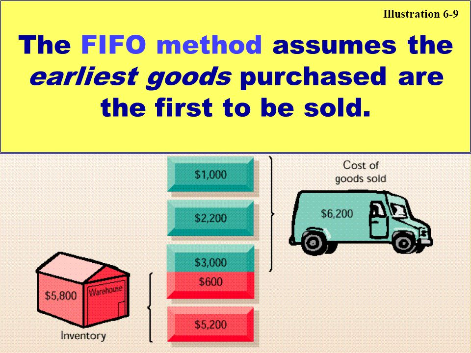 Illustration 6-9 The FIFO method assumes the earliest goods purchased are the first to be sold.