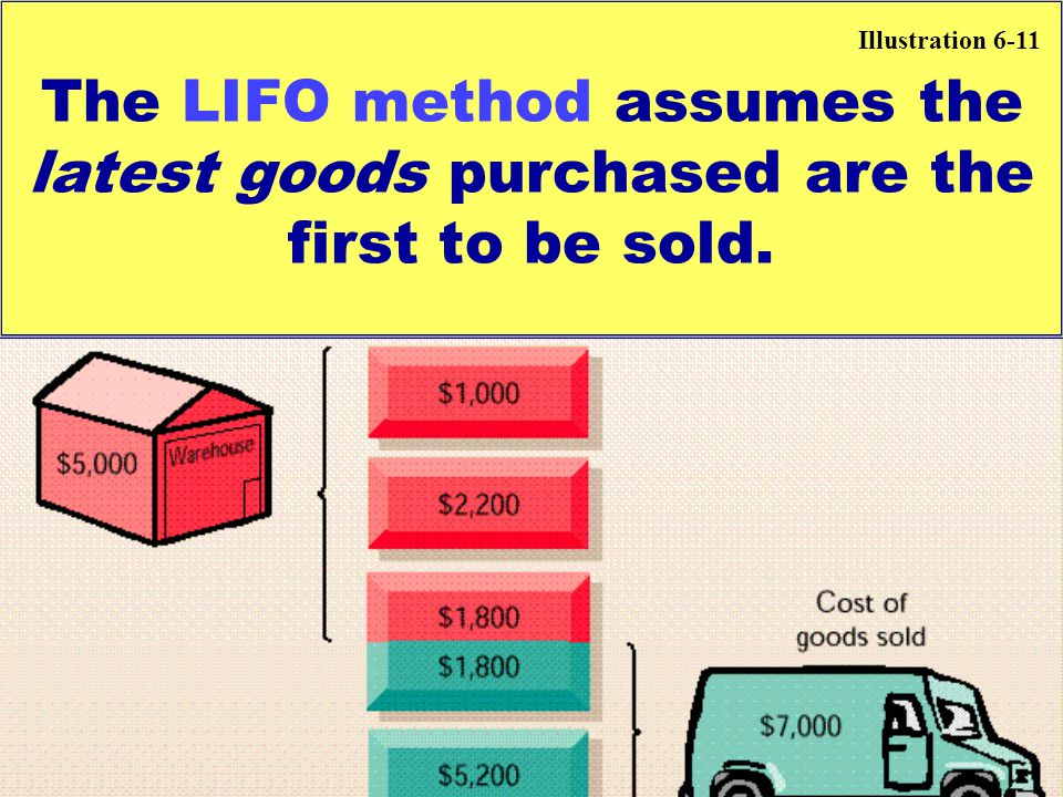 Illustration 6-11 The LIFO method assumes the latest goods purchased are the first to be sold.