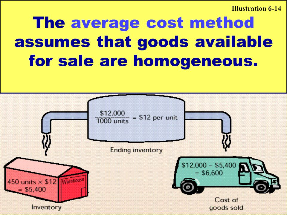 Illustration 6-14 The average cost method assumes that goods available for sale are homogeneous.