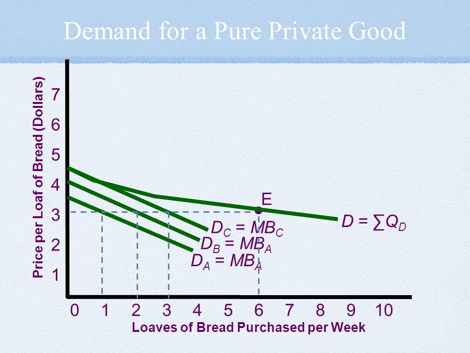 Demand for a Pure Private Good