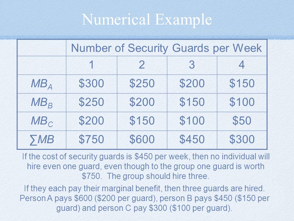 Number of Security Guards per Week