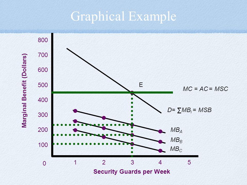 Security Guards per Week Marginal Benefit (Dollars)