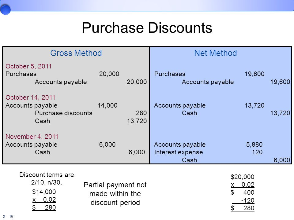Partial payment not made within the discount period