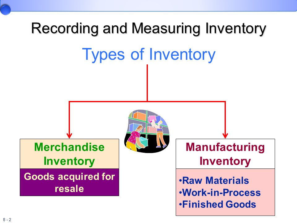 Recording and Measuring Inventory