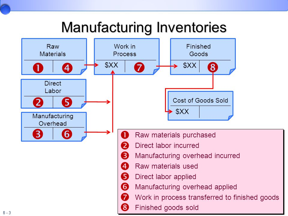 Manufacturing Inventories