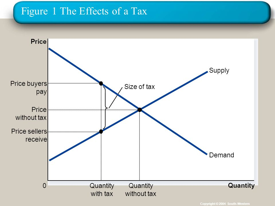 Figure 1 The Effects of a Tax