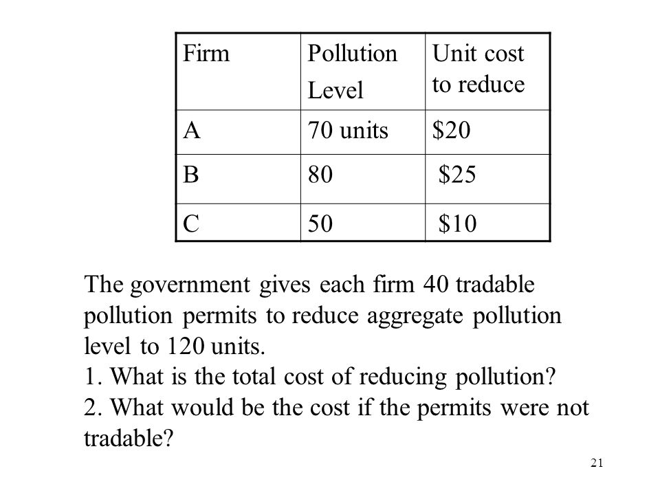Firm Pollution. Level. Unit cost to reduce. A. 70 units. $20. B. 80. $25. C. 50. $10.