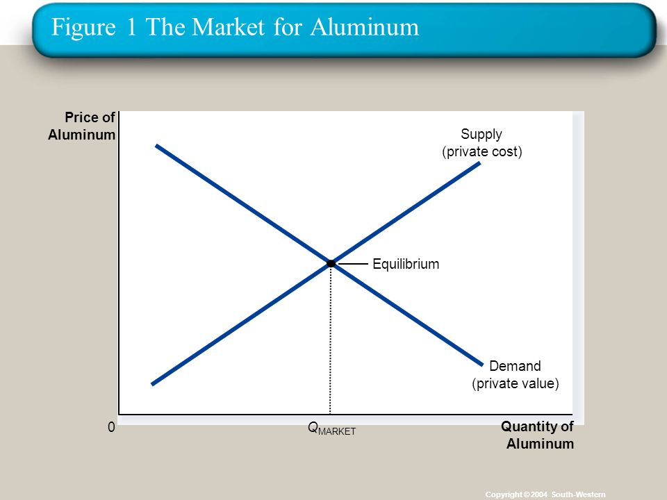 Figure 1 The Market for Aluminum