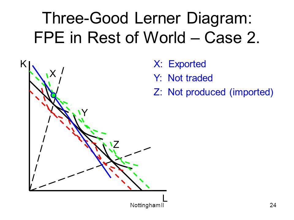 Three-Good Lerner Diagram: FPE in Rest of World – Case 2.
