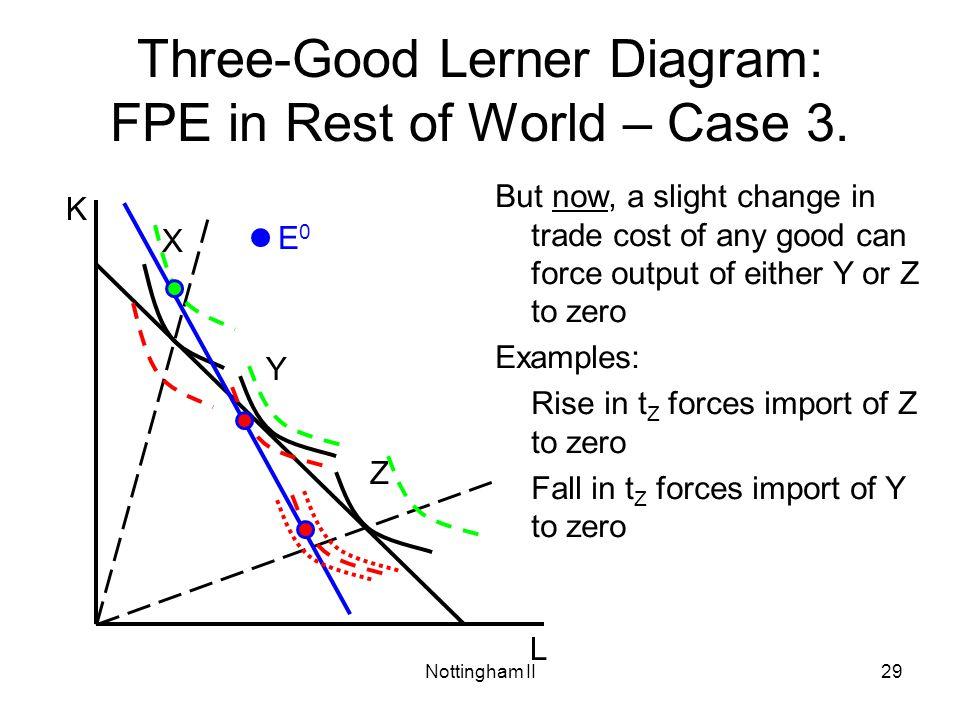 Three-Good Lerner Diagram: FPE in Rest of World – Case 3.